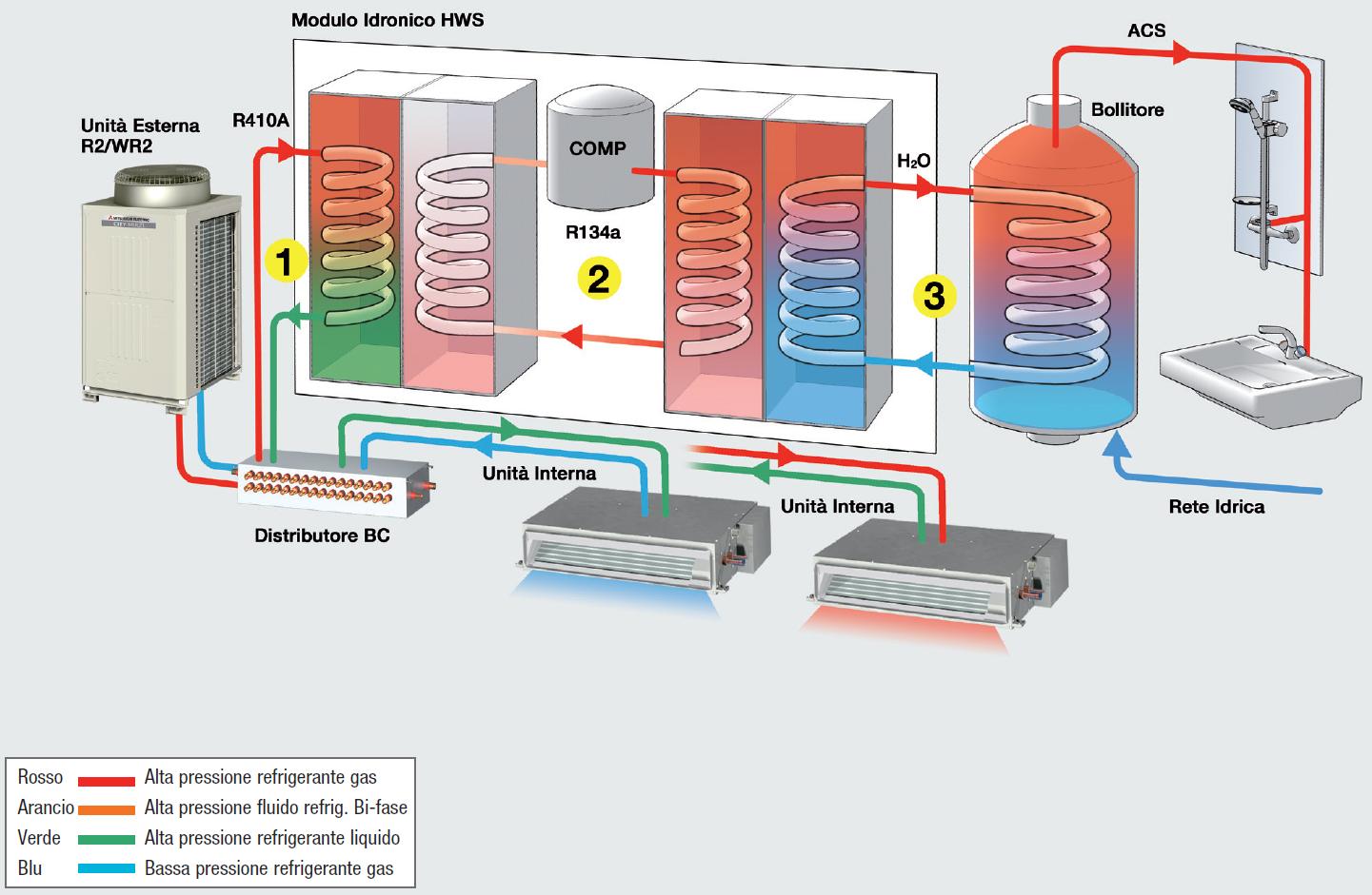 Hws ibrido centralizzato riscaldamento prodotti for Deumidificatore funzionamento